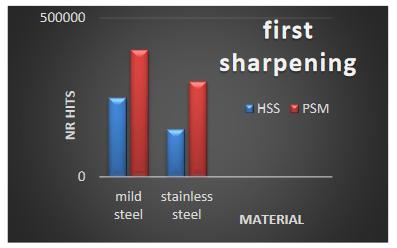first-sharpening